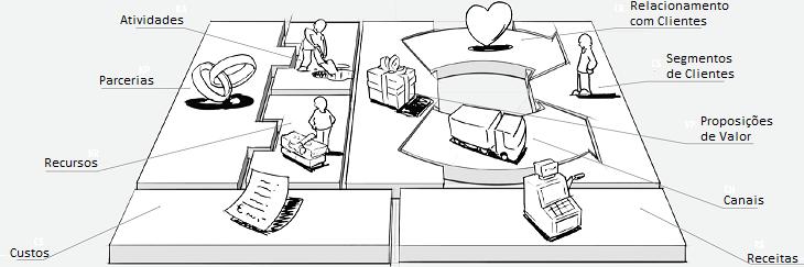 Canvas: um modelo de negócios simples!
